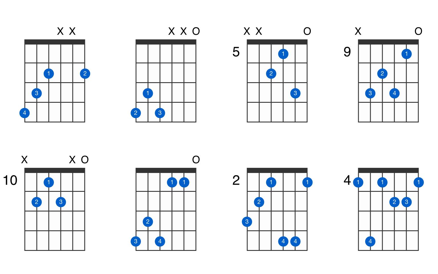 A-flat augmented 7th guitar chord - GtrLib Chords
