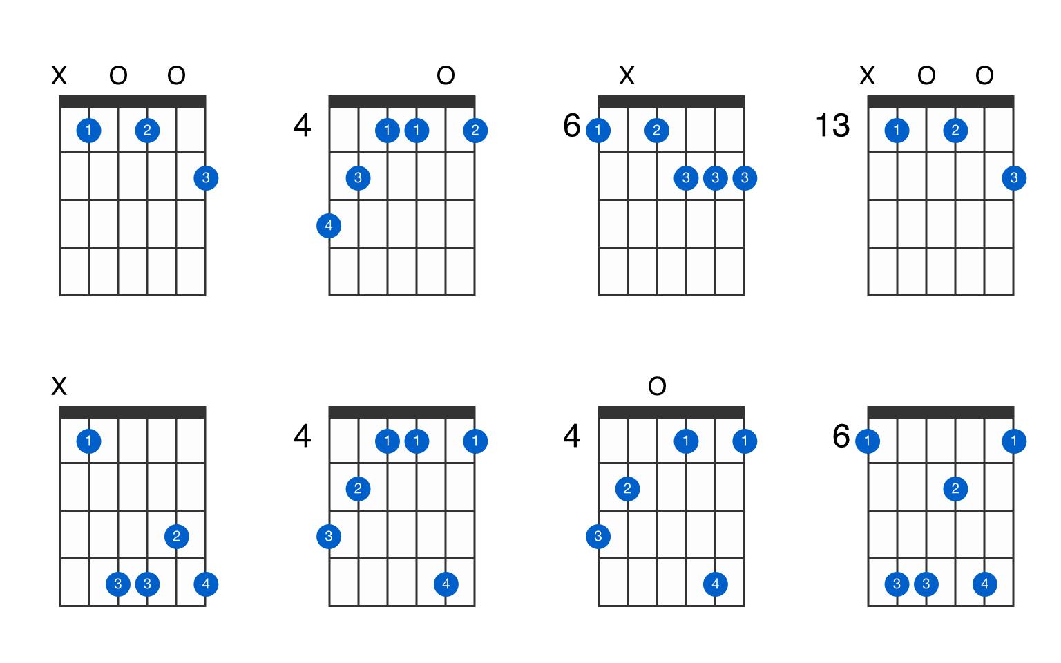 A-sharp augmented 7th flat 9th guitar chord - GtrLib Chords