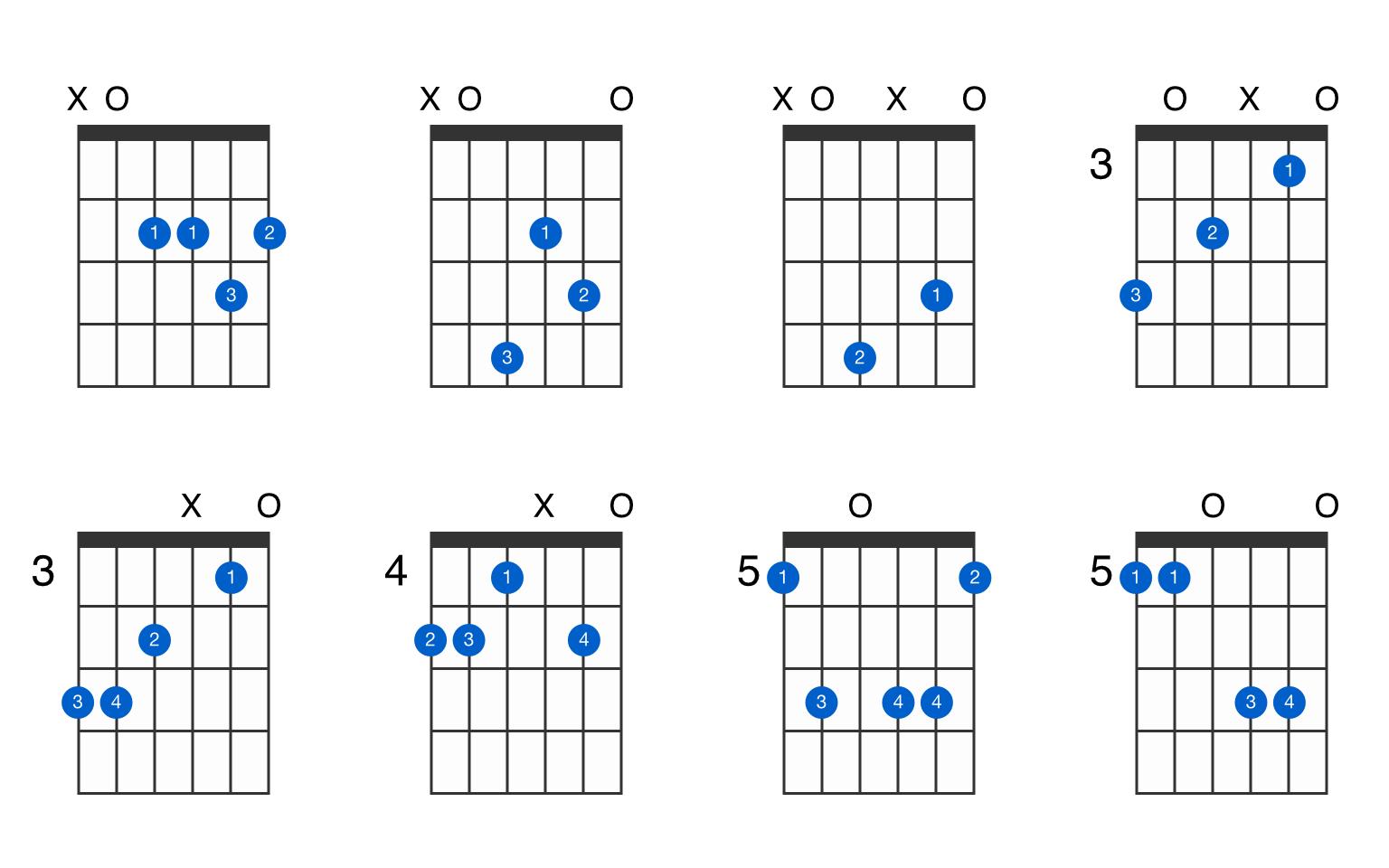 A15 suspended 15th guitar chord   GtrLib Chords
