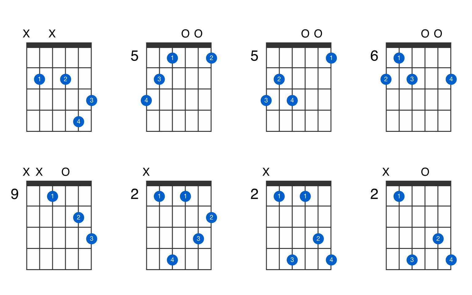 B augmented 7th guitar chord - GtrLib Chords