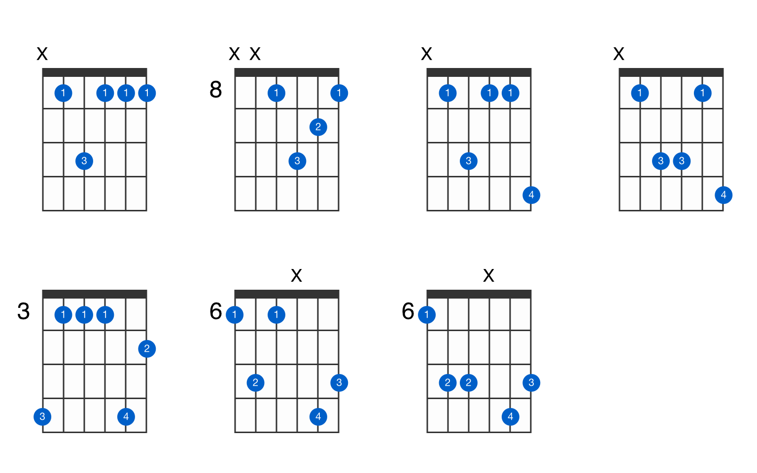 B flat dominant 15th suspended 15nd guitar chord   GtrLib Chords