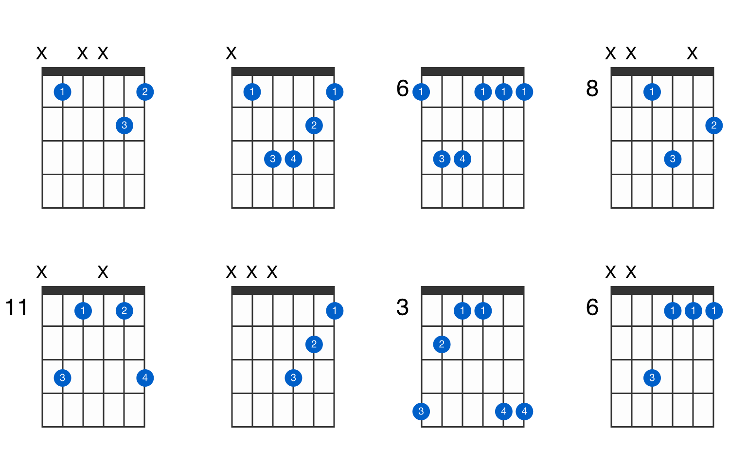 B flat minor guitar chord   GtrLib Chords