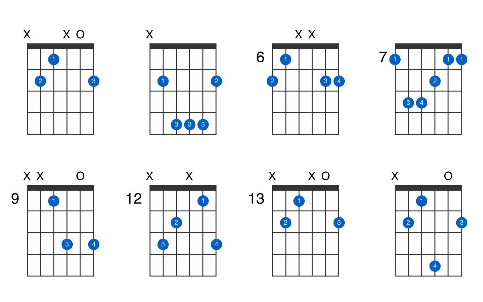 Bmaj guitar chord   GtrLib Chords