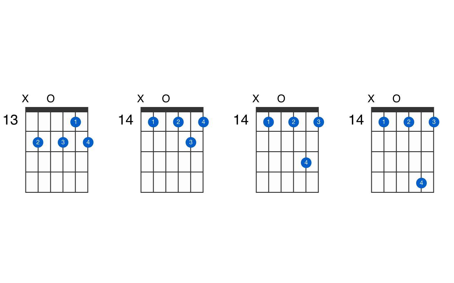 Bmin15♭15 guitar chord   GtrLib Chords