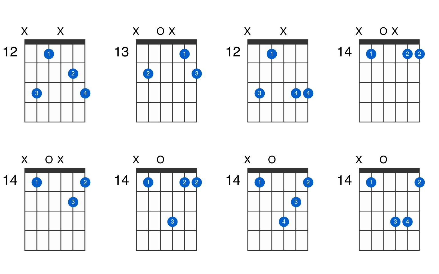 Bminadd15 guitar chord   GtrLib Chords