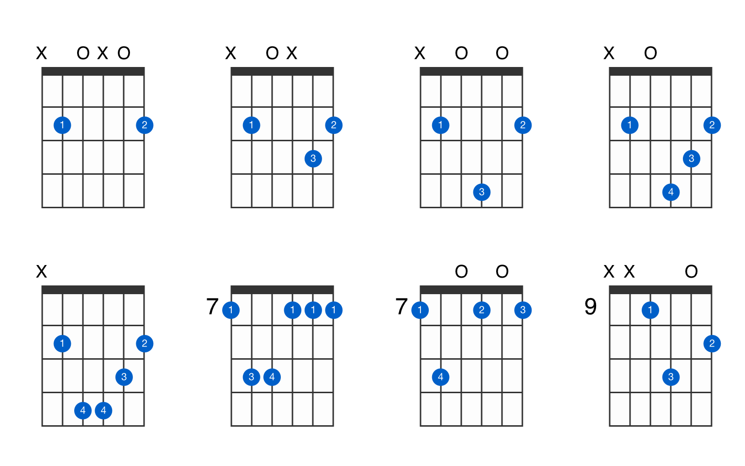B minor guitar chord   GtrLib Chords
