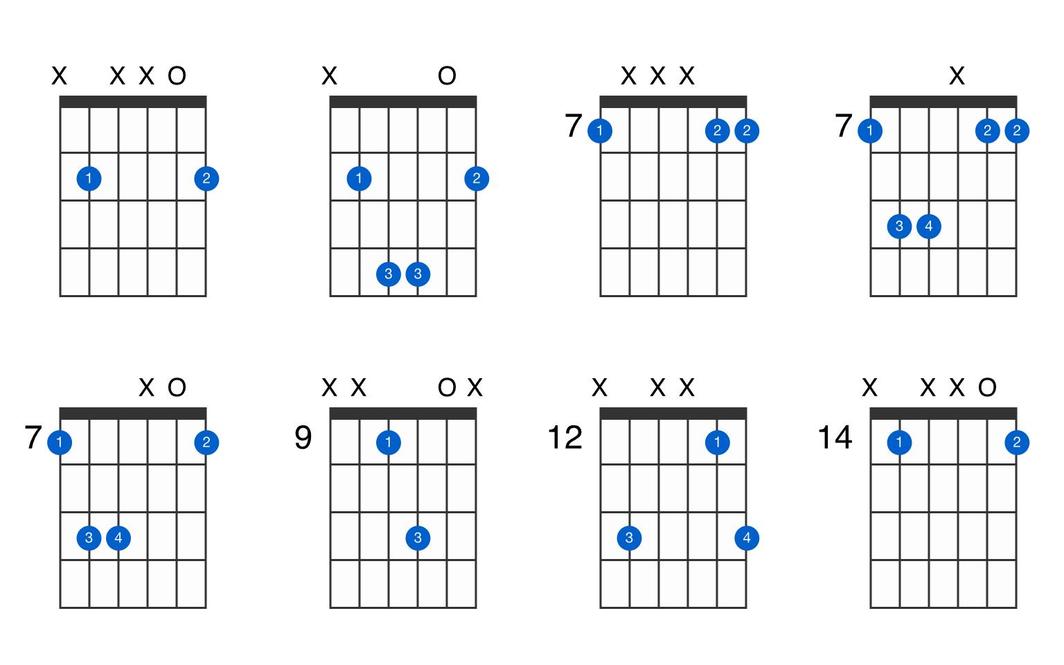 B15 guitar chord   GtrLib Chords