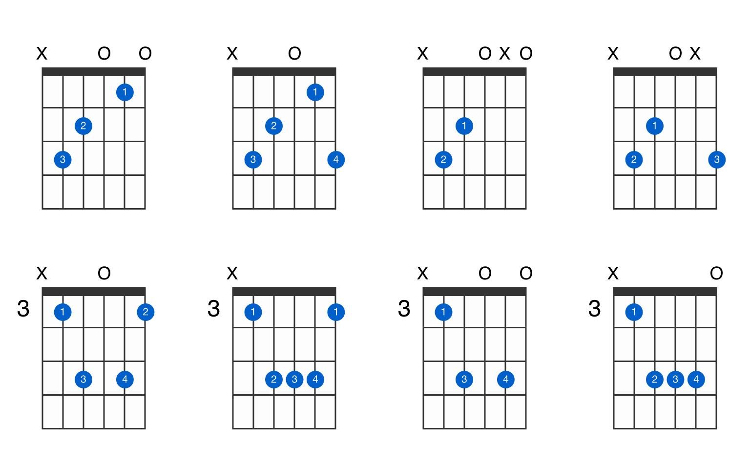 Cmaj guitar chord   GtrLib Chords