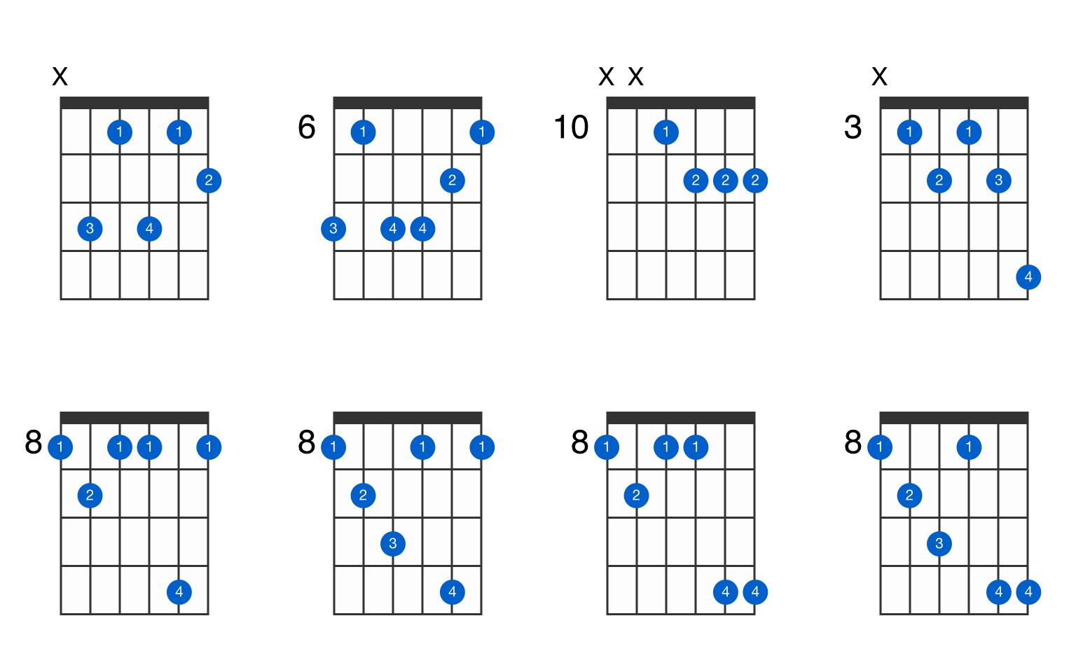 Cm115♭15 guitar chord   GtrLib Chords