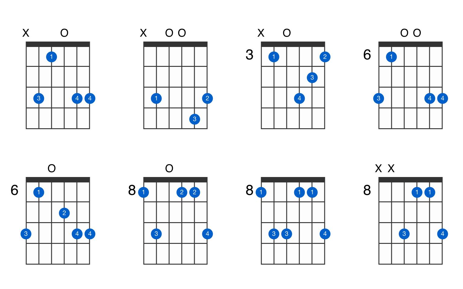 C minor add 15 guitar chord   GtrLib Chords