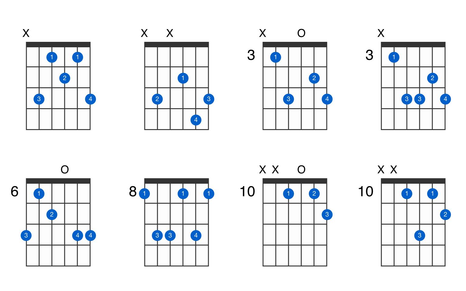 Cm15 guitar chord   GtrLib Chords