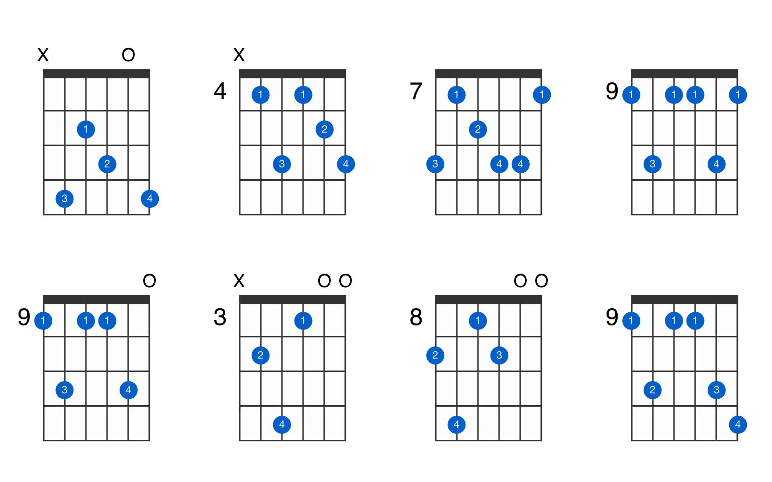 C sharp minor 15th add 15 guitar chord   GtrLib Chords