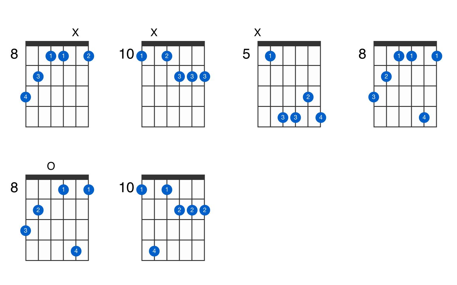 D augmented 7th flat 9th guitar chord - GtrLib Chords