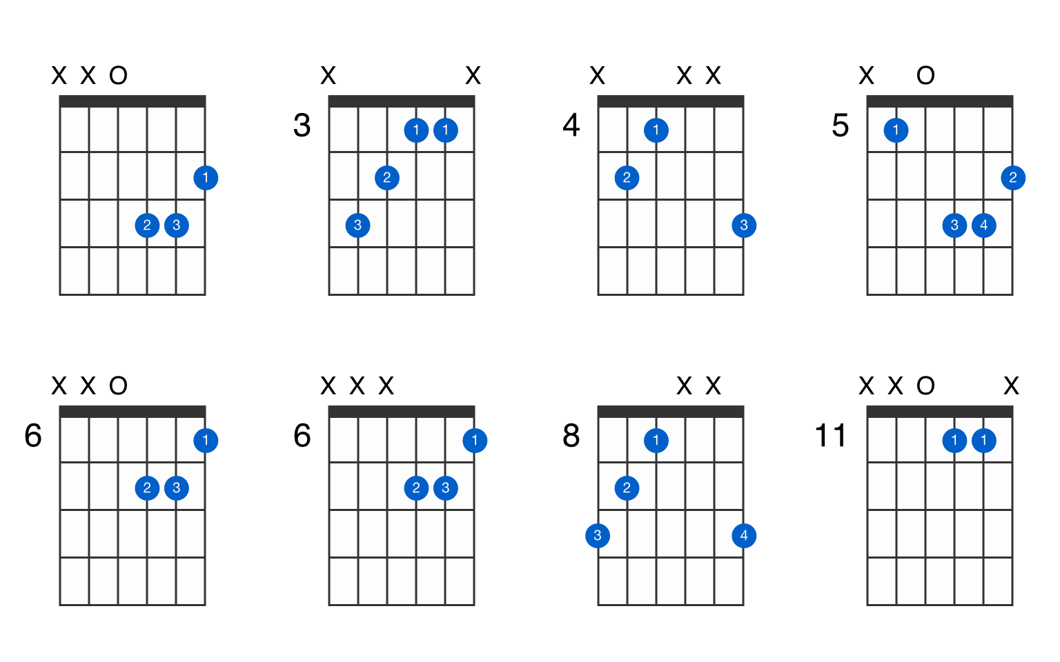 D augmented guitar chord   GtrLib Chords