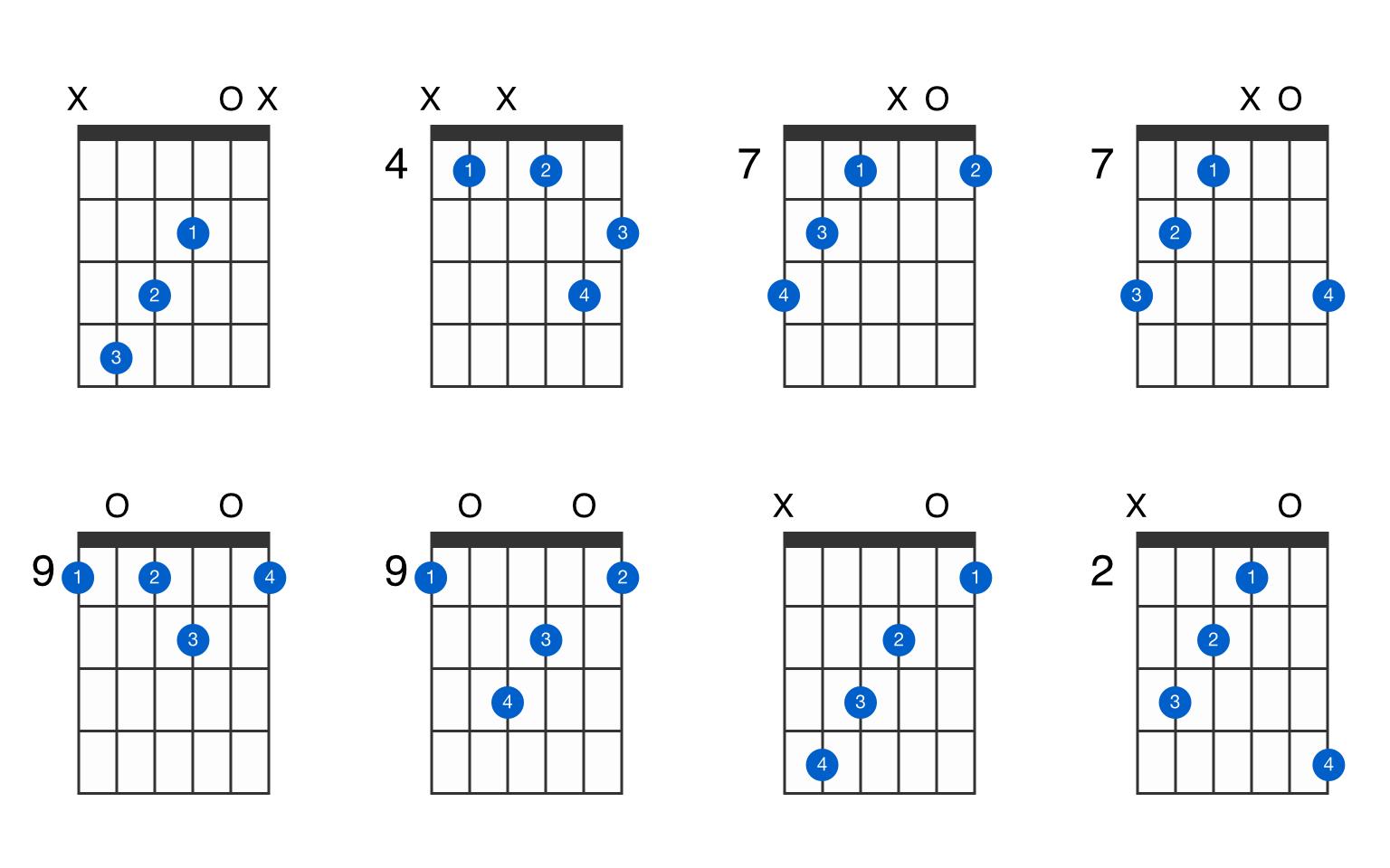 D-flat augmented 7th guitar chord - GtrLib Chords
