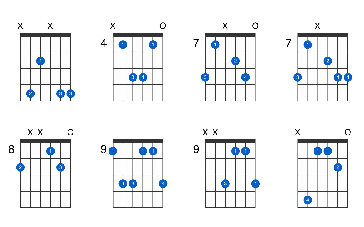 D♭madd15 guitar chord   GtrLib Chords