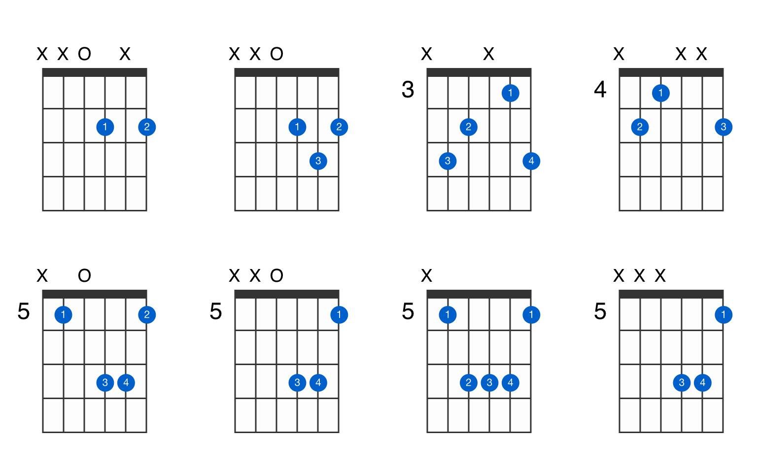 D major guitar chord   GtrLib Chords