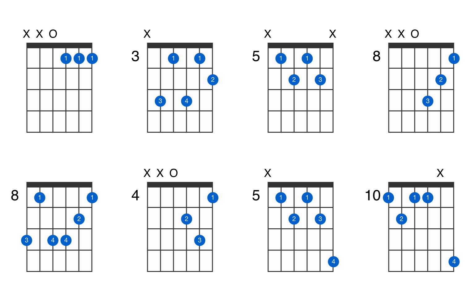 D Minor 7th Flat 5 Guitar Chord Gtrlib Chords