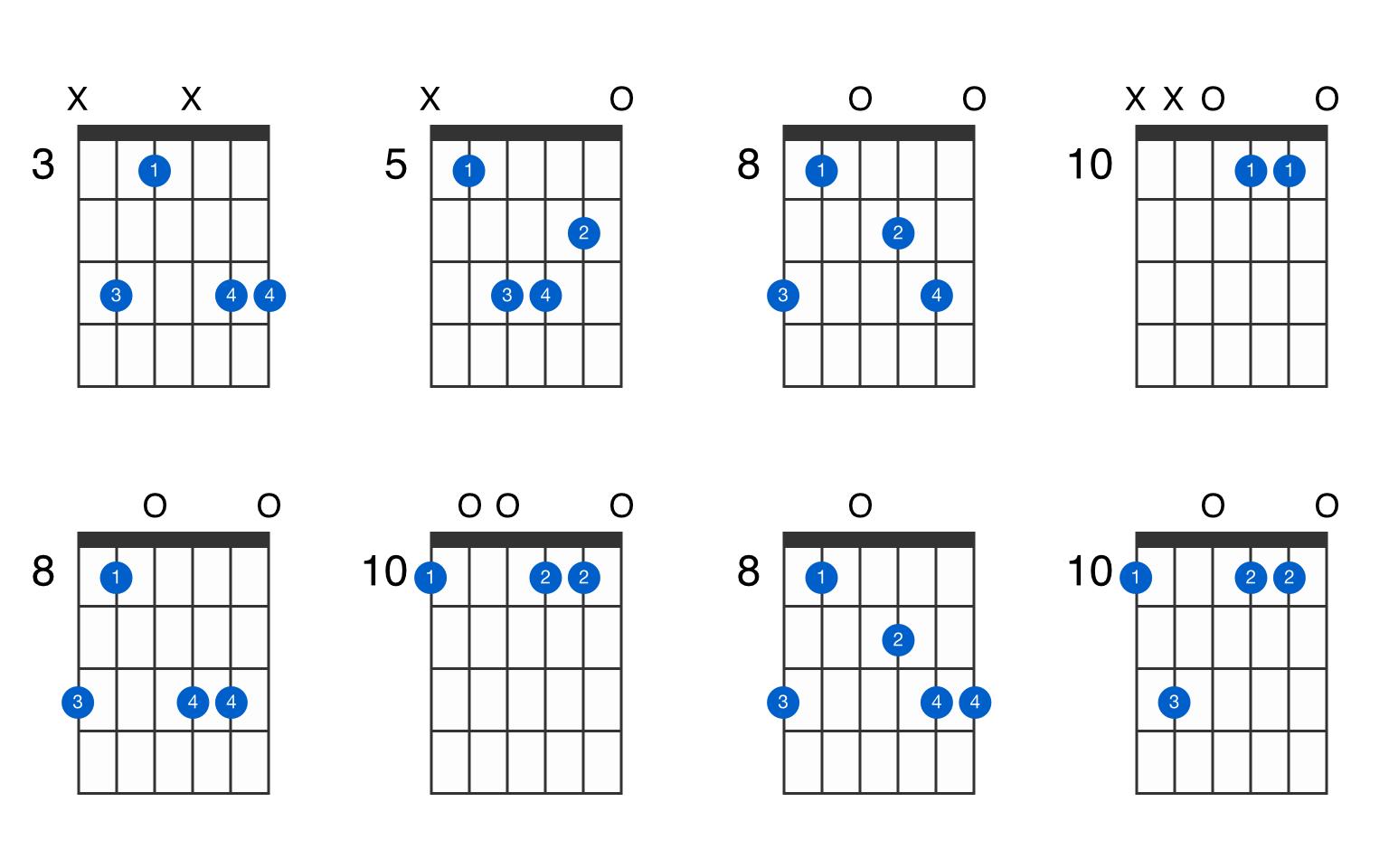 D minor add 15 guitar chord   GtrLib Chords