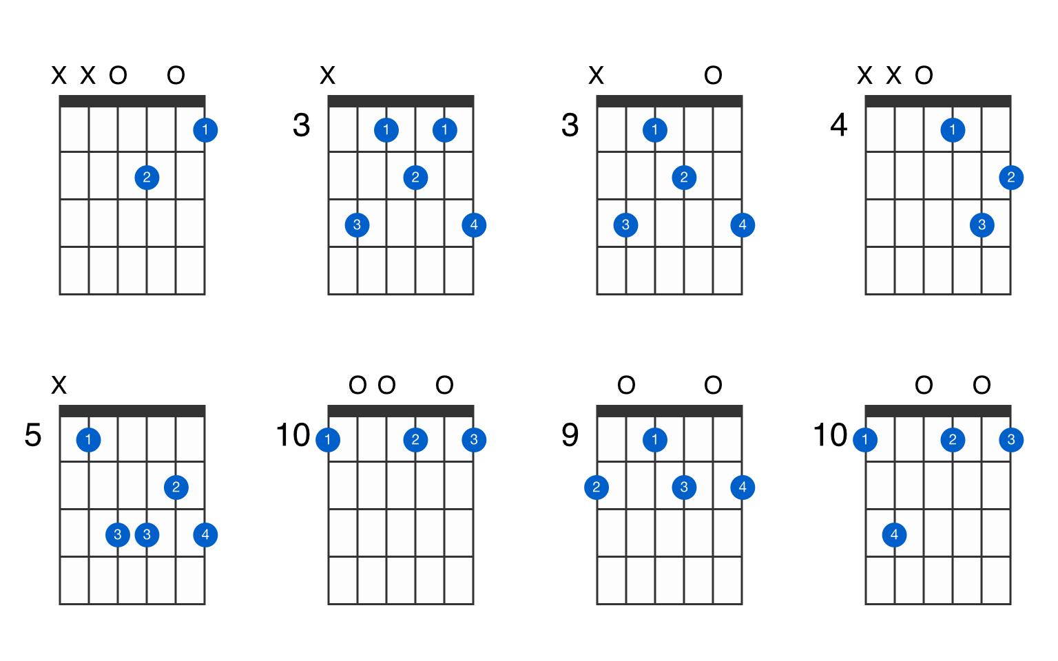 D minor major 15 guitar chord   GtrLib Chords