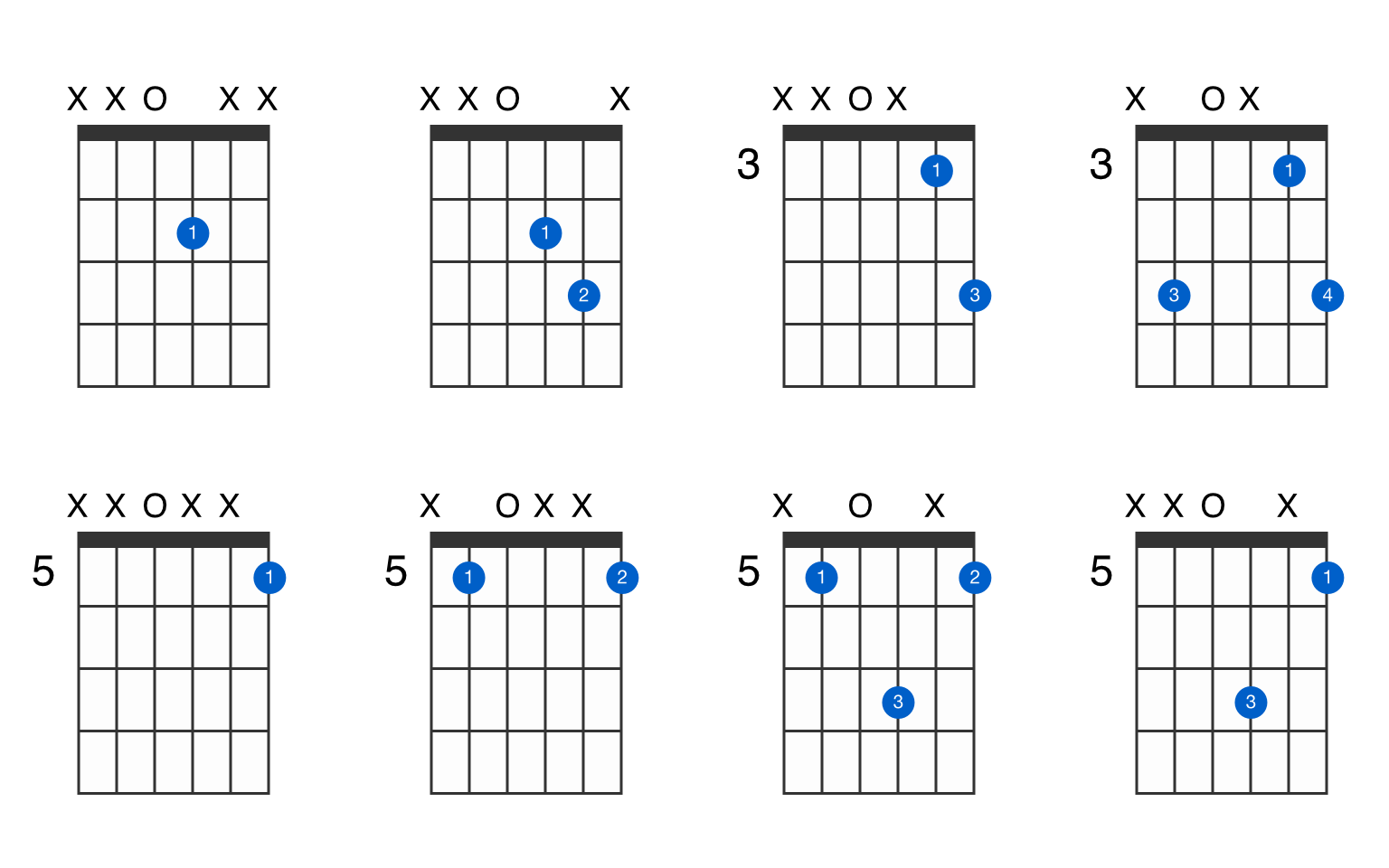 D15 guitar chord   GtrLib Chords