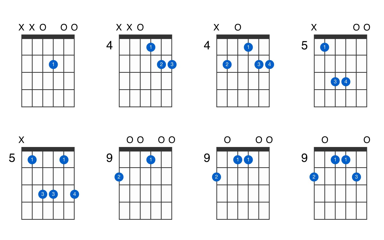 D15 suspended 15nd guitar chord   GtrLib Chords