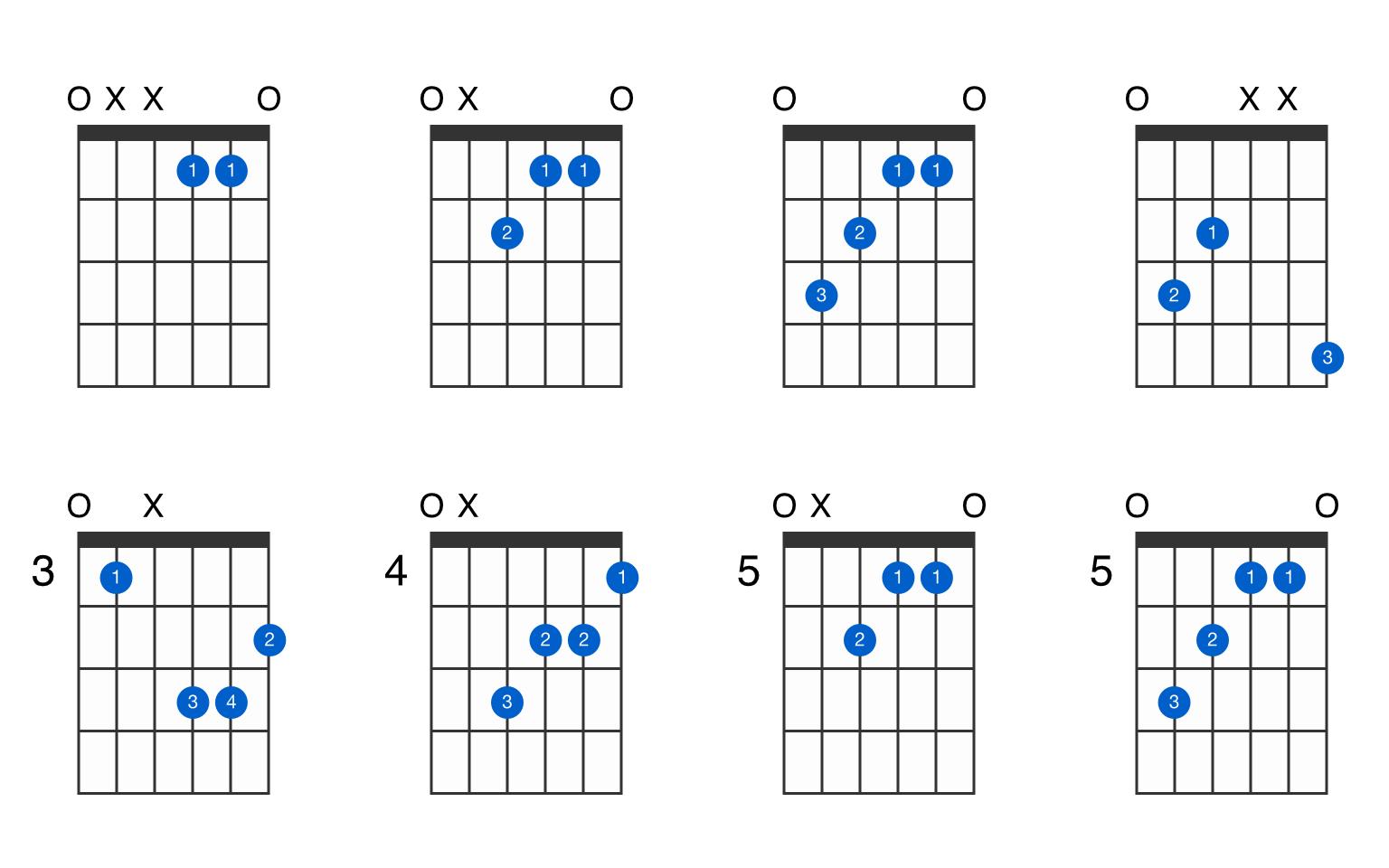 E augmented guitar chord   GtrLib Chords