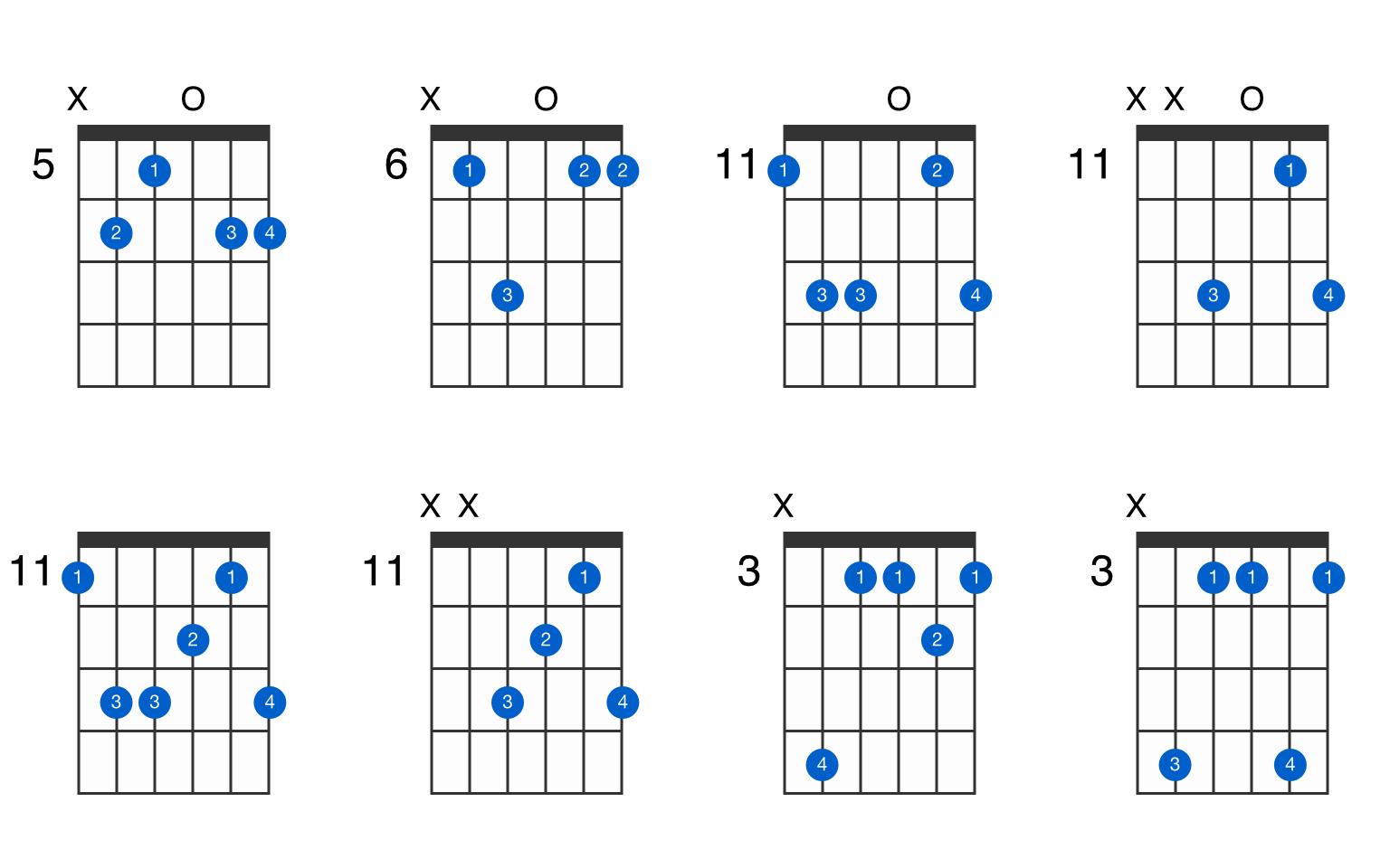 E♭Madd15 guitar chord   GtrLib Chords