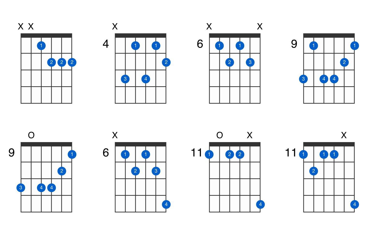 E♭m115♭15 guitar chord   GtrLib Chords
