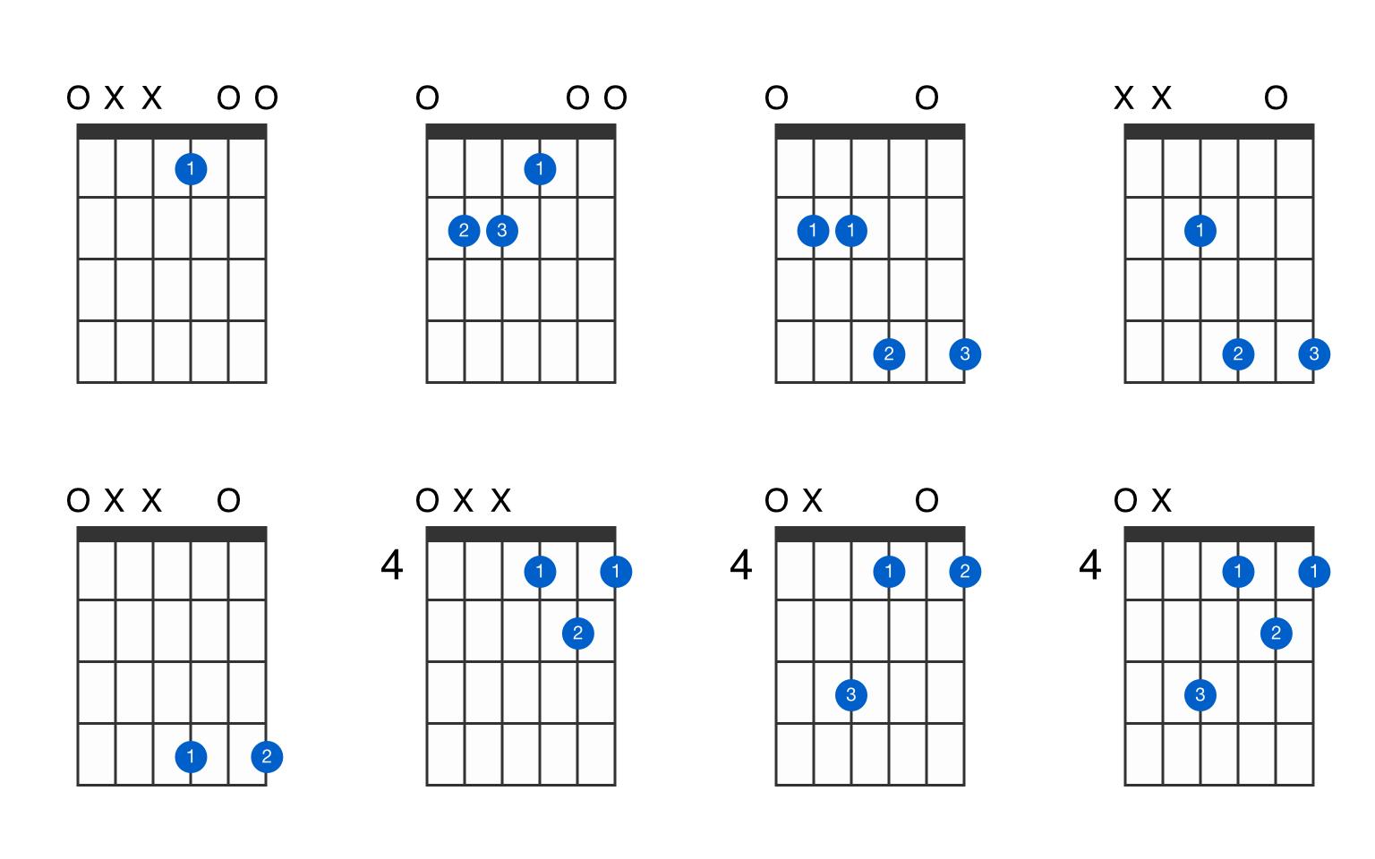 E major guitar chord   GtrLib Chords