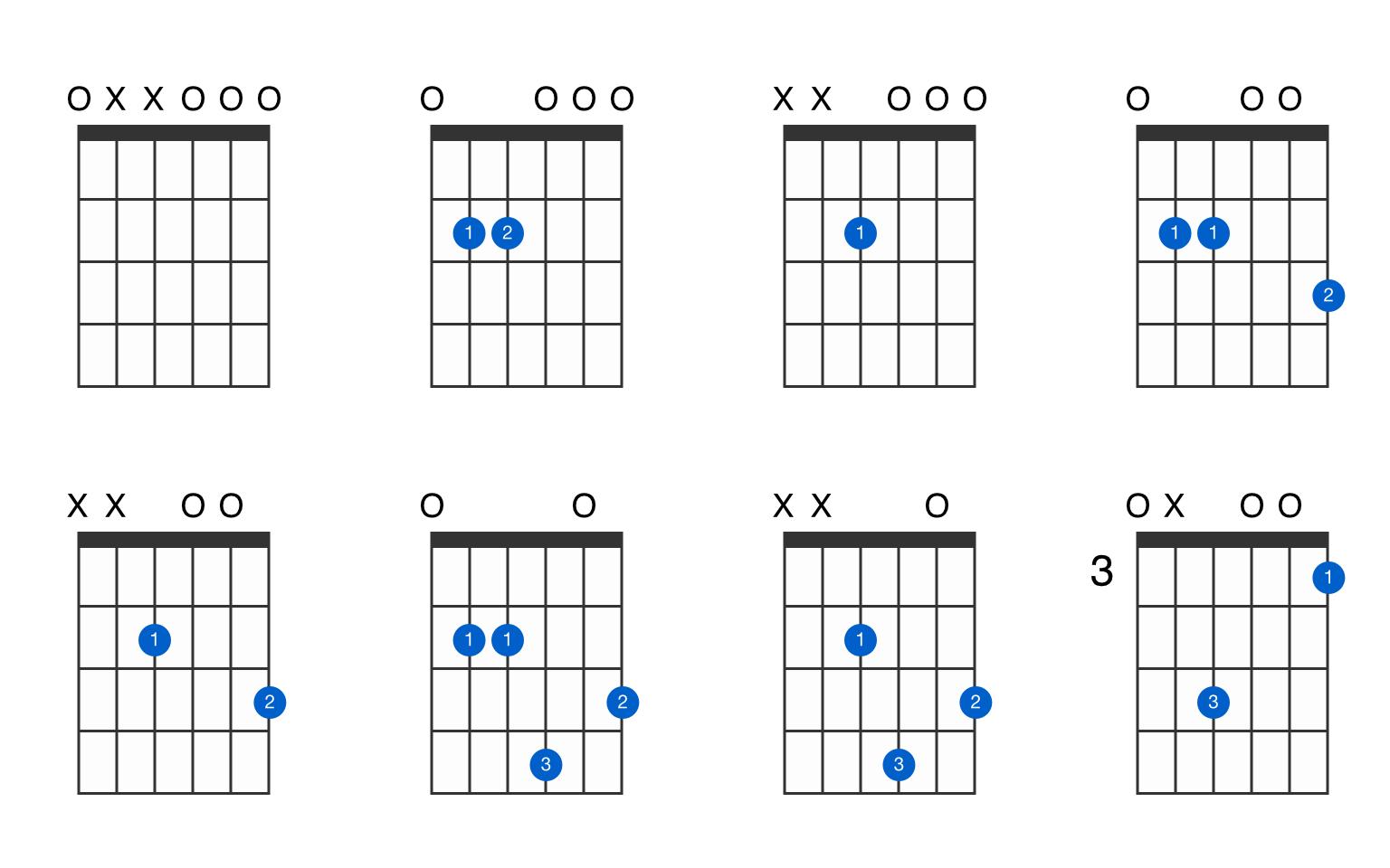 E minor guitar chord   GtrLib Chords