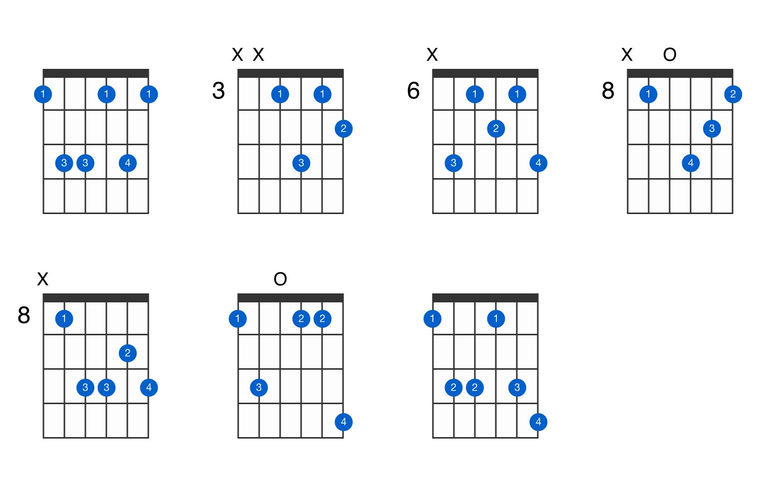 F minor major 15 guitar chord   GtrLib Chords