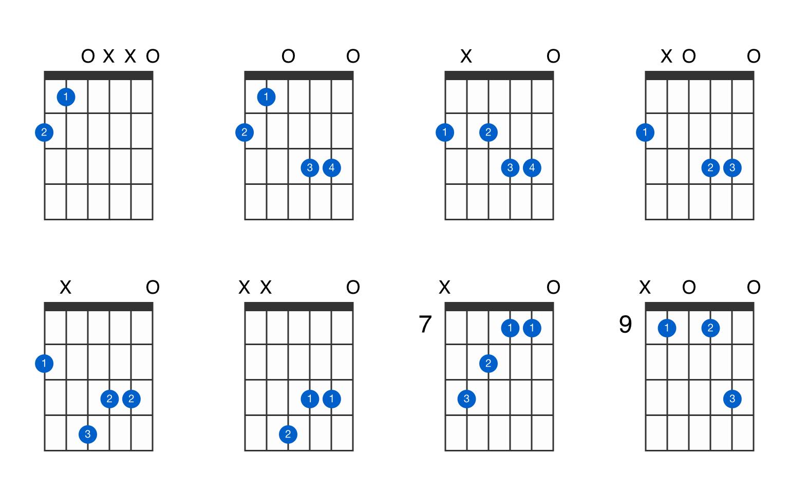 F-sharp augmented 7th guitar chord - GtrLib Chords
