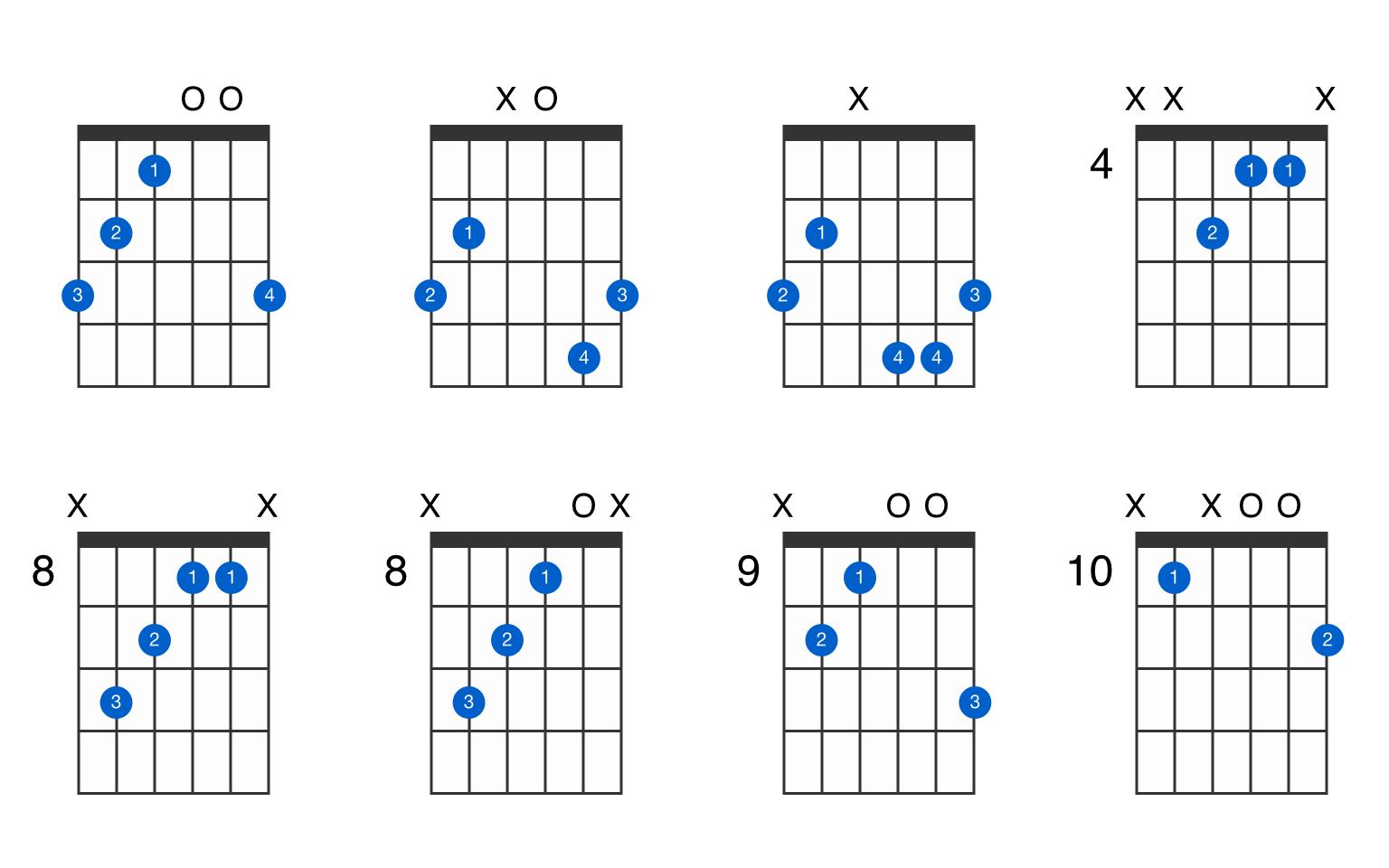 G augmented guitar chord   GtrLib Chords