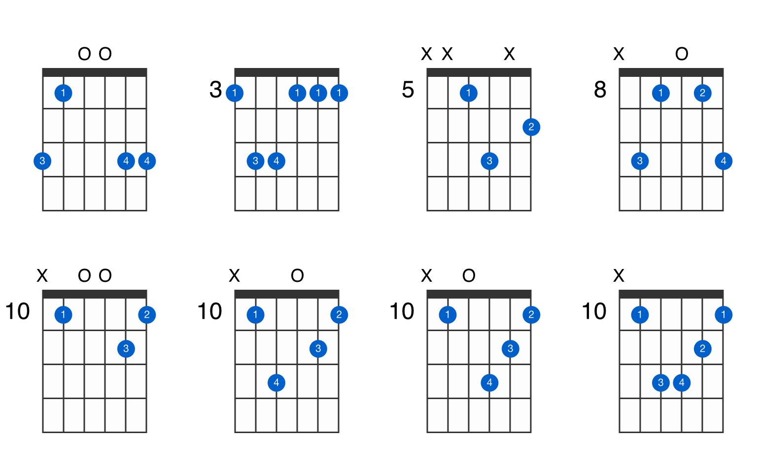 Gmin guitar chord   GtrLib Chords